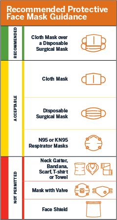Mask guidance chart