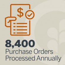 Annual purchase orders