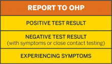 Report to OHP COVID testing results